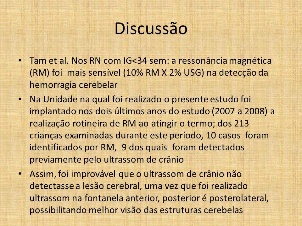 Discussão Tam et al. Nos RN com IG<34 sem: a ressonância magnética (RM) foi mais sensível (10% RM X 2% USG) na detecção da hemorragia cerebelar.