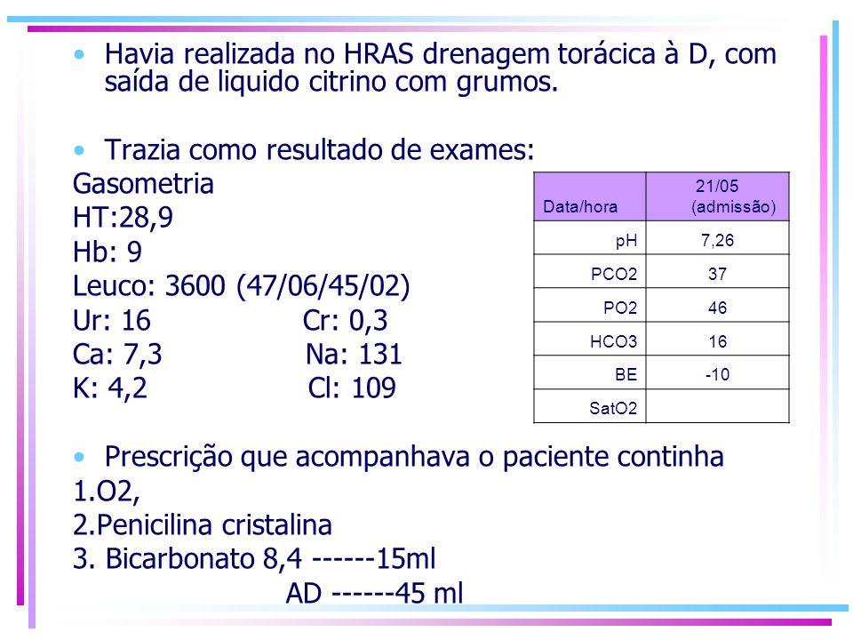 Trazia como resultado de exames: Gasometria HT:28,9 Hb: 9