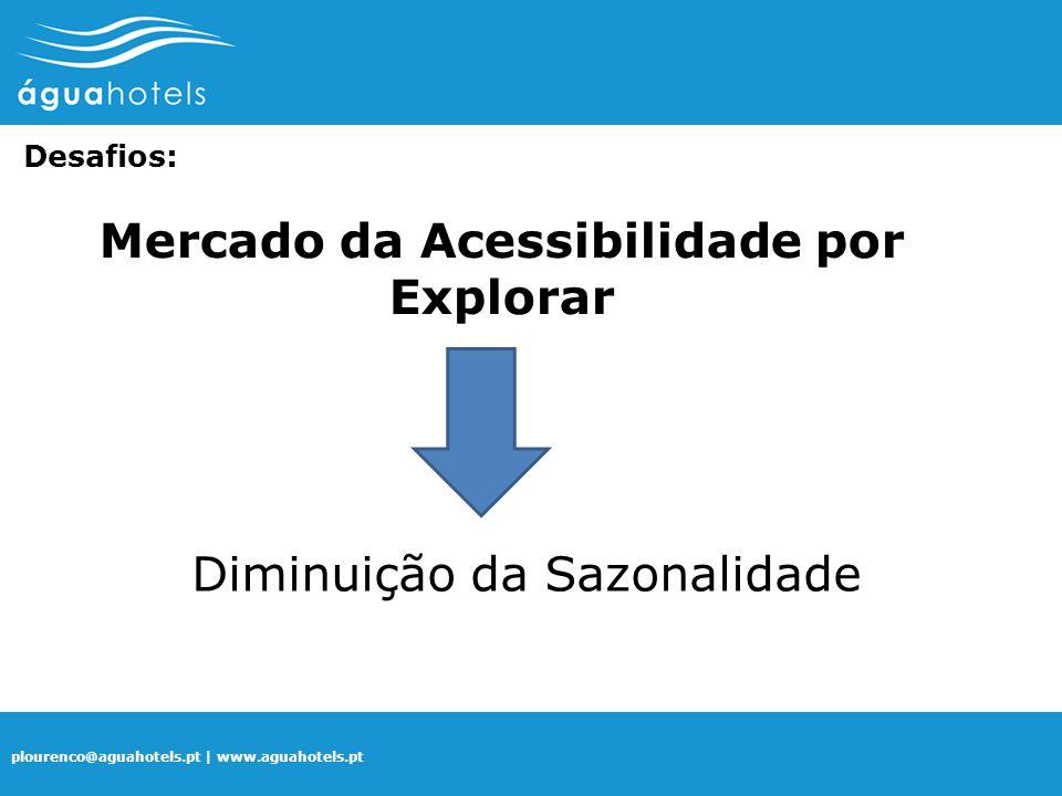 Mercado da Acessibilidade por Explorar
