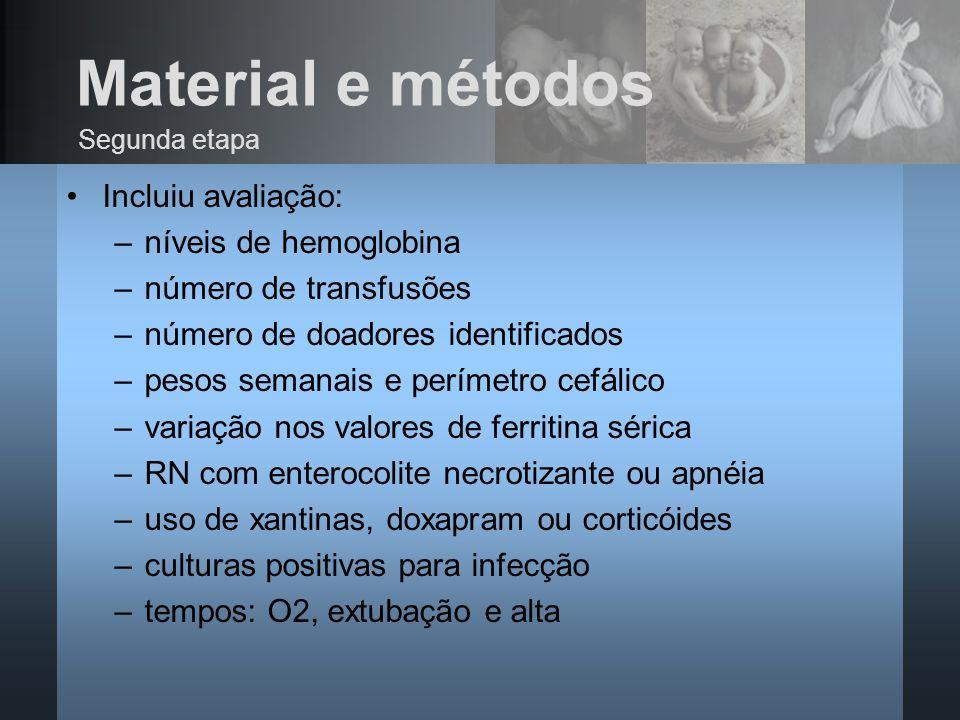 Material e métodos Incluiu avaliação: níveis de hemoglobina
