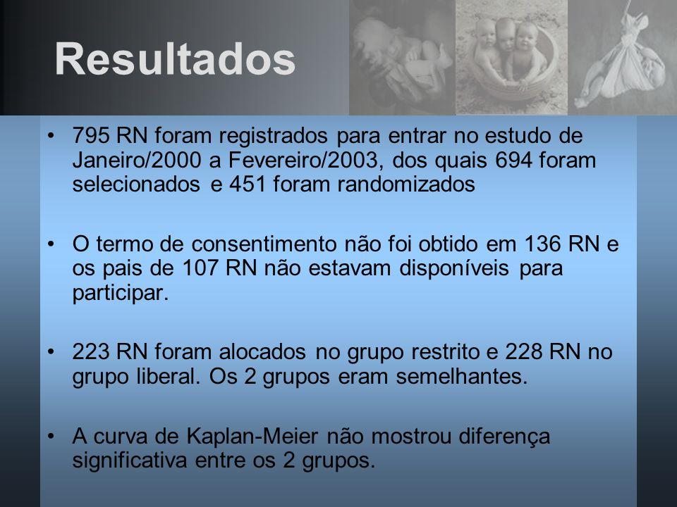 Resultados795 RN foram registrados para entrar no estudo de Janeiro/2000 a Fevereiro/2003, dos quais 694 foram selecionados e 451 foram randomizados.