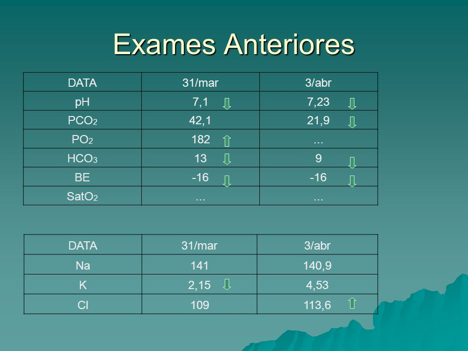 Exames Anteriores DATA 31/mar 3/abr pH 7,1 7,23 PCO2 42,1 21,9 PO2 182