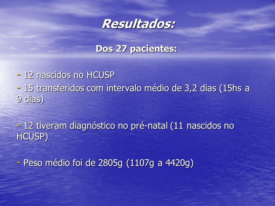 Resultados: Dos 27 pacientes: 12 nascidos no HCUSP