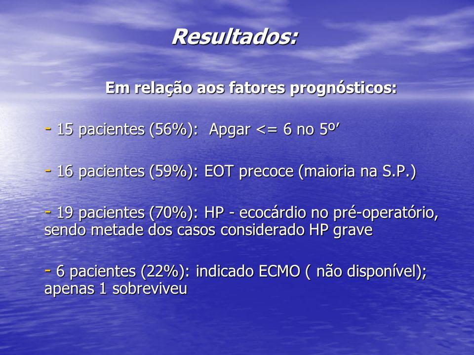 Em relação aos fatores prognósticos: