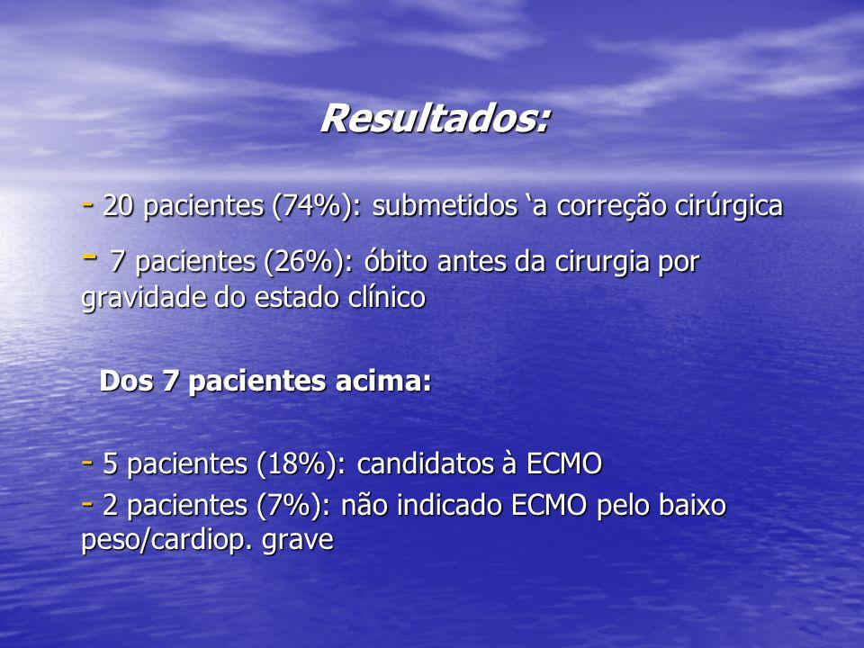 Resultados: 20 pacientes (74%): submetidos 'a correção cirúrgica. 7 pacientes (26%): óbito antes da cirurgia por gravidade do estado clínico.