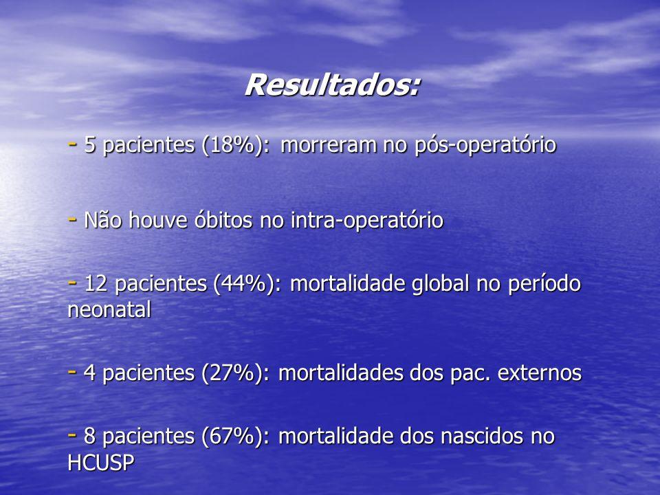 Resultados: 5 pacientes (18%): morreram no pós-operatório