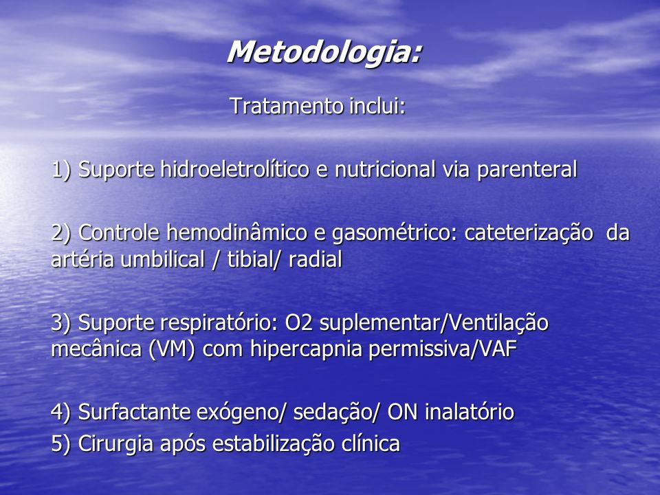 Metodologia: Tratamento inclui: