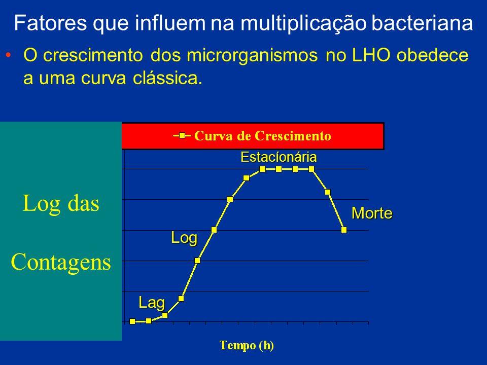 Fatores que influem na multiplicação bacteriana