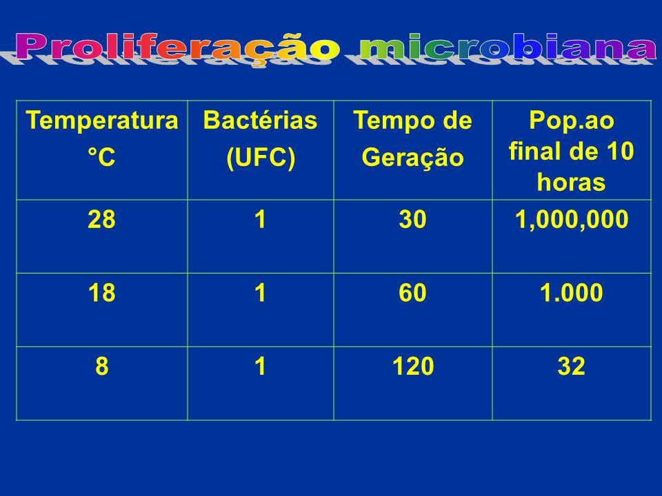 Proliferação microbiana