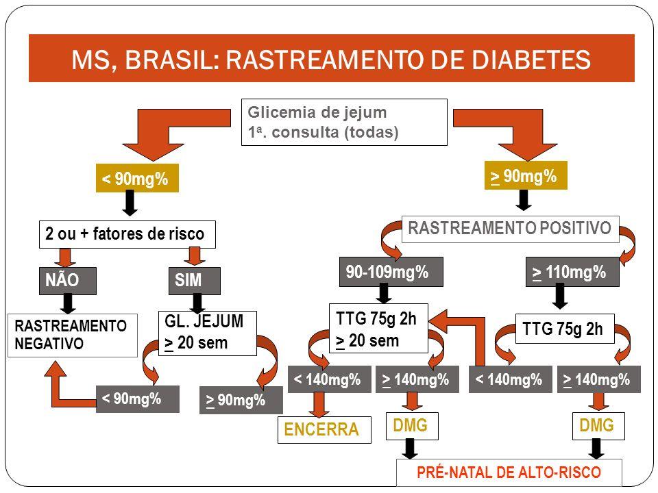 MS, BRASIL: RASTREAMENTO DE DIABETES PRÉ-NATAL DE ALTO-RISCO
