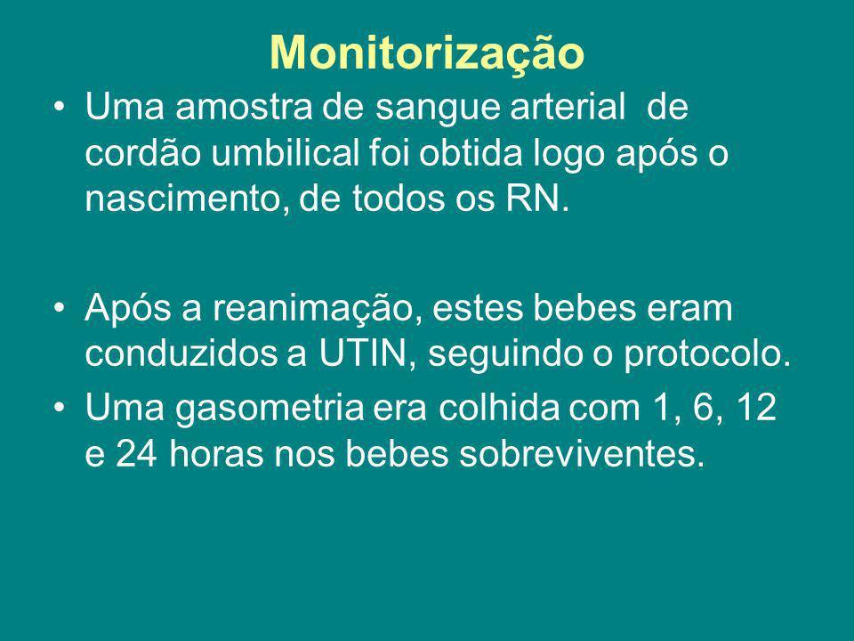 Monitorização Uma amostra de sangue arterial de cordão umbilical foi obtida logo após o nascimento, de todos os RN.