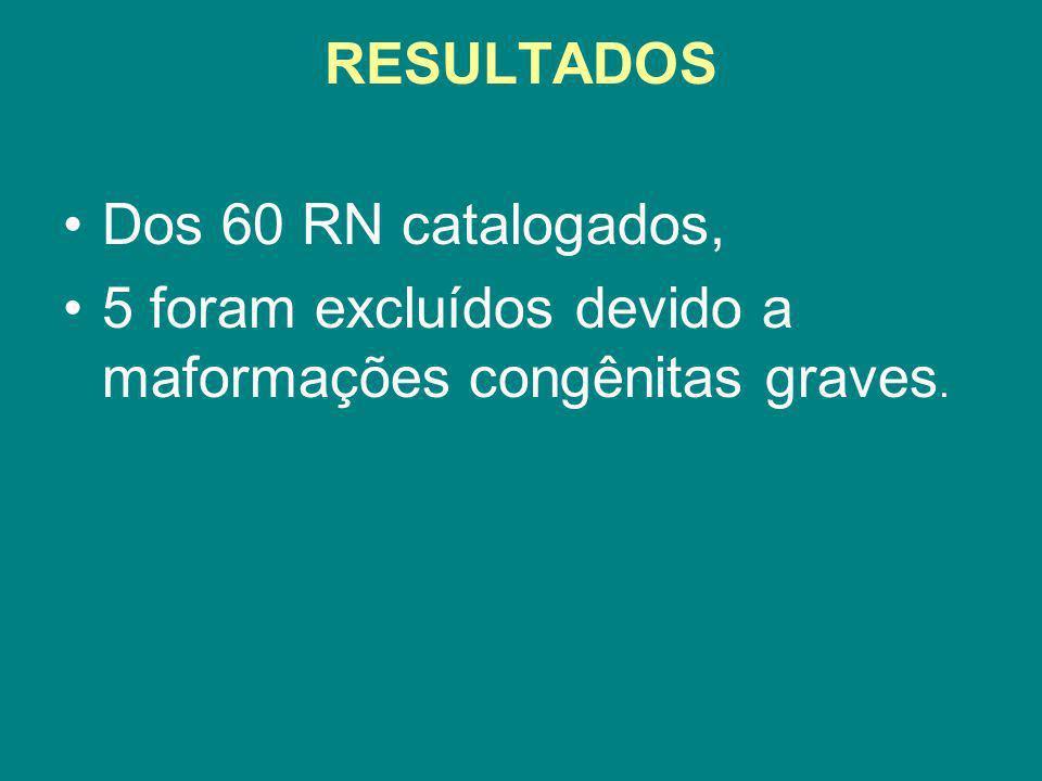 RESULTADOS Dos 60 RN catalogados, 5 foram excluídos devido a maformações congênitas graves.