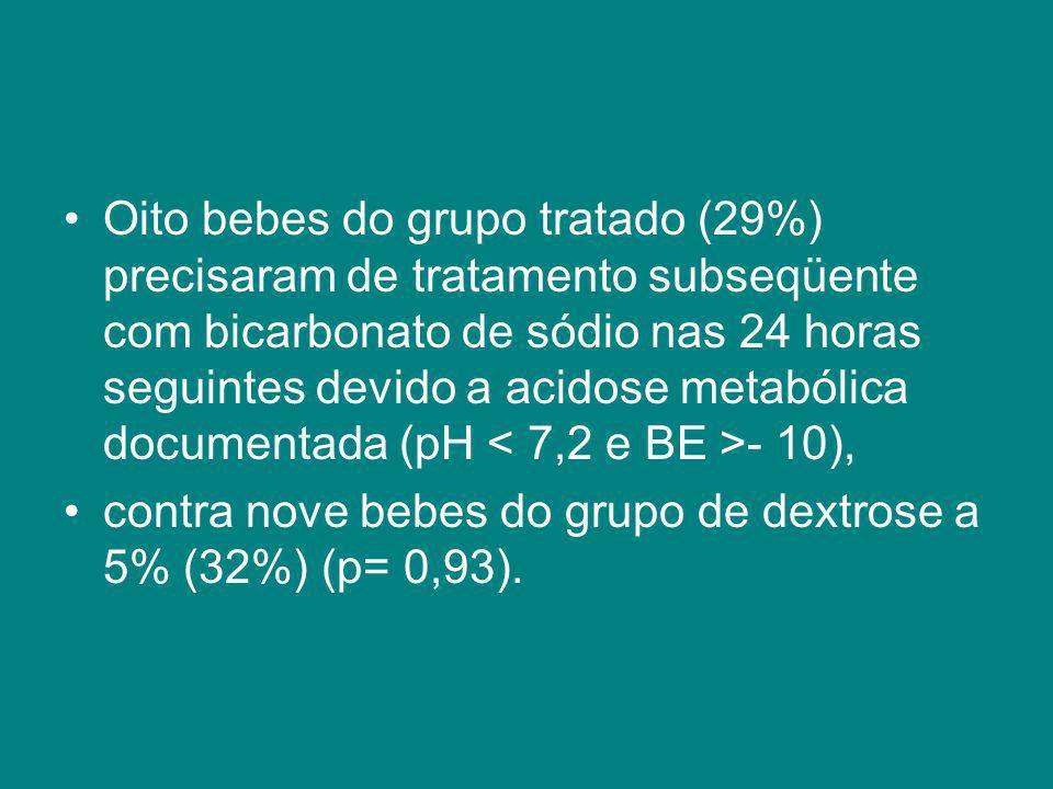 Oito bebes do grupo tratado (29%) precisaram de tratamento subseqüente com bicarbonato de sódio nas 24 horas seguintes devido a acidose metabólica documentada (pH < 7,2 e BE >- 10),