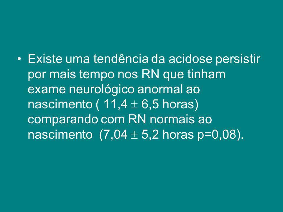 Existe uma tendência da acidose persistir por mais tempo nos RN que tinham exame neurológico anormal ao nascimento ( 11,4  6,5 horas) comparando com RN normais ao nascimento (7,04  5,2 horas p=0,08).