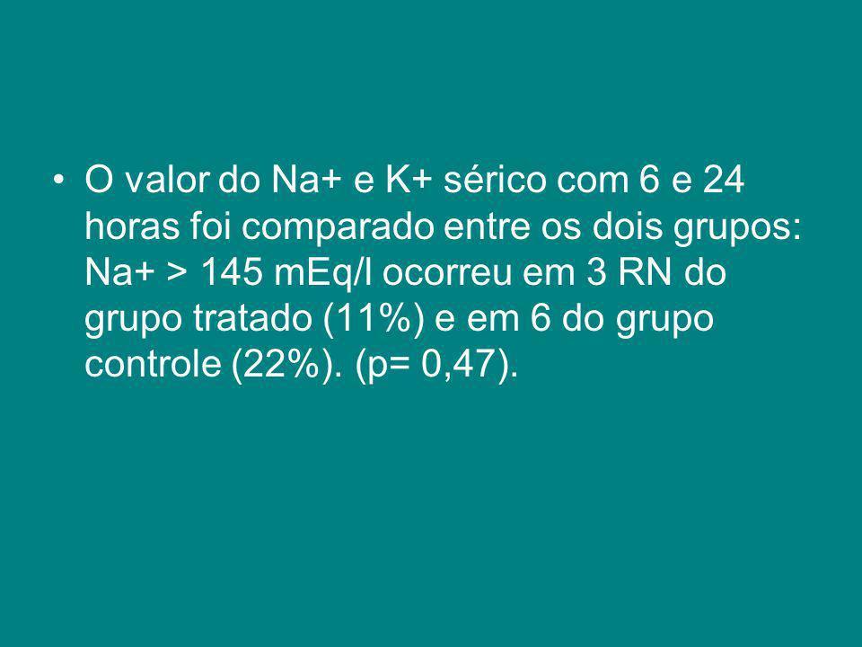 O valor do Na+ e K+ sérico com 6 e 24 horas foi comparado entre os dois grupos: Na+ > 145 mEq/l ocorreu em 3 RN do grupo tratado (11%) e em 6 do grupo controle (22%).