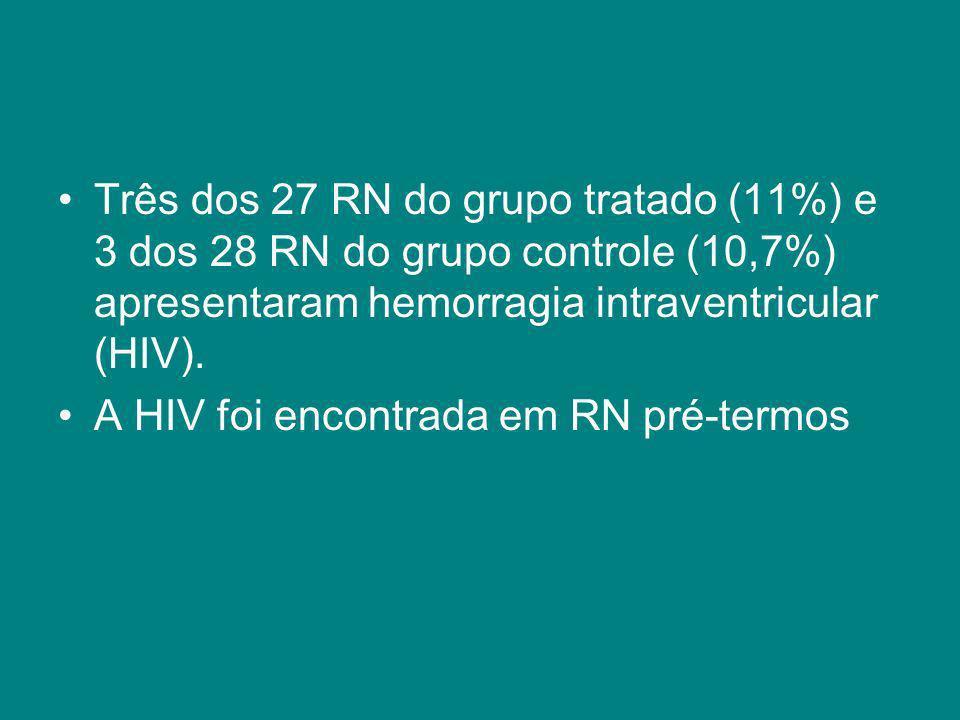 Três dos 27 RN do grupo tratado (11%) e 3 dos 28 RN do grupo controle (10,7%) apresentaram hemorragia intraventricular (HIV).