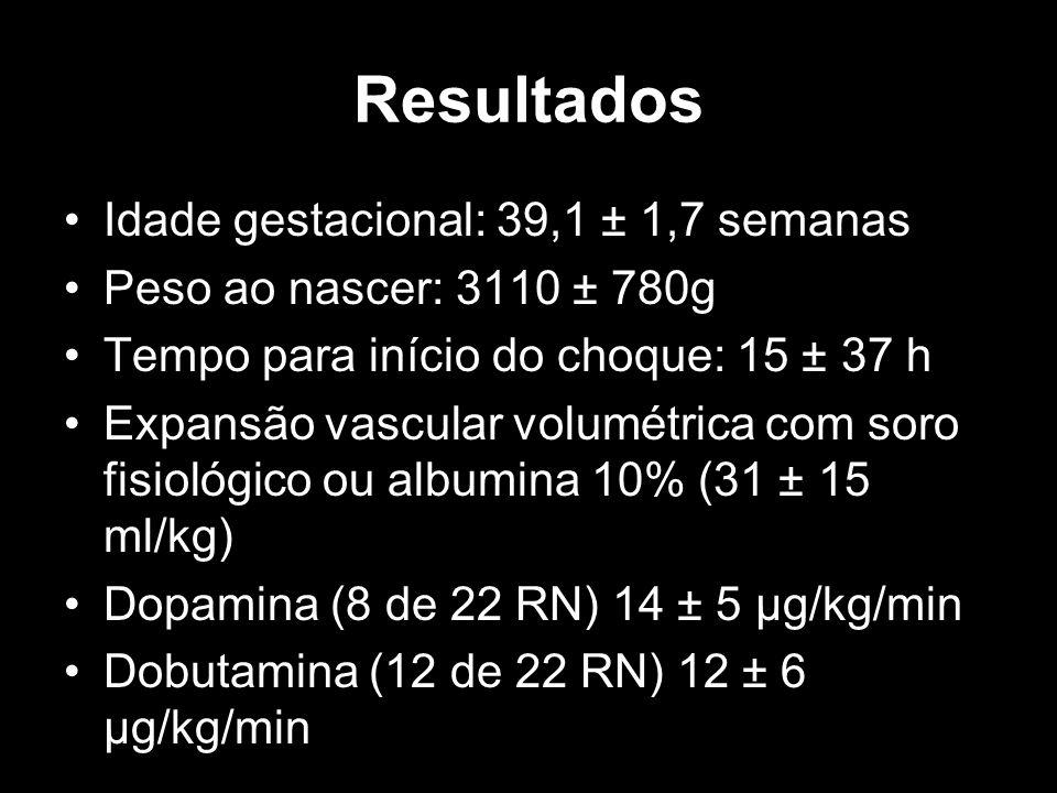 Resultados Idade gestacional: 39,1 ± 1,7 semanas