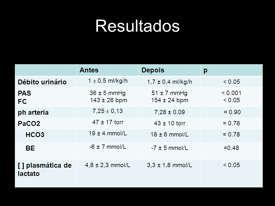 Resultados Antes Depois p Débito urinário PAS FC ph arteria PaCO2 HCO3