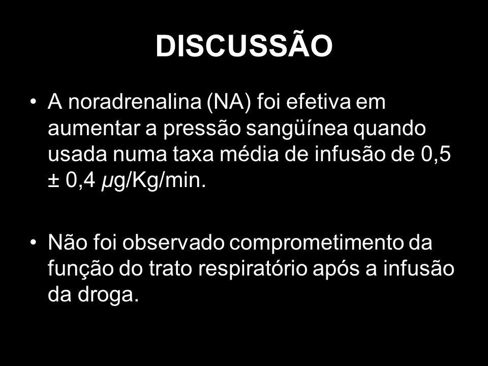 DISCUSSÃOA noradrenalina (NA) foi efetiva em aumentar a pressão sangüínea quando usada numa taxa média de infusão de 0,5 ± 0,4 μg/Kg/min.