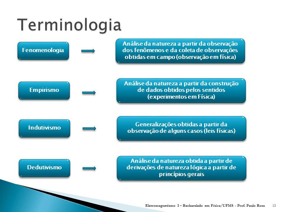 Terminologia Análise da natureza a partir da observação dos fenômenos e da coleta de observações obtidas em campo (observação em física)