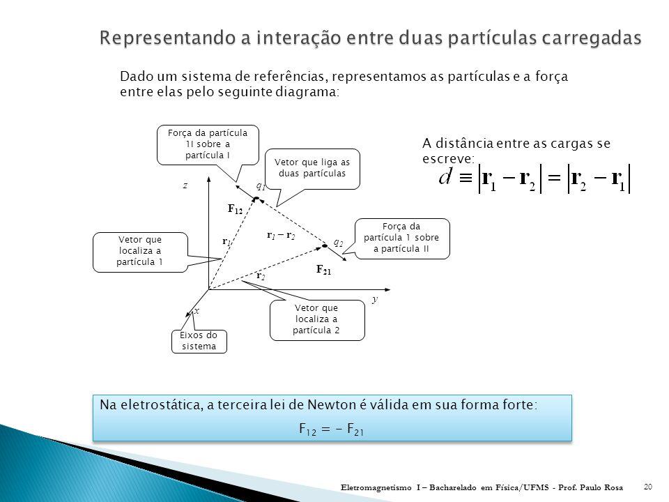 Representando a interação entre duas partículas carregadas