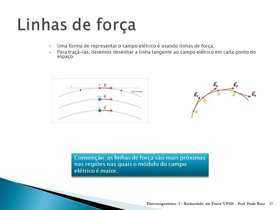 Linhas de força Uma forma de representar o campo elétrico é usando linhas de força.