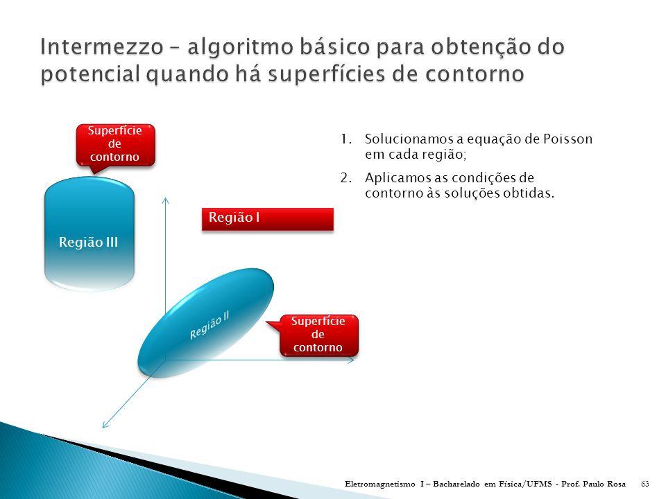 Intermezzo – algoritmo básico para obtenção do potencial quando há superfícies de contorno