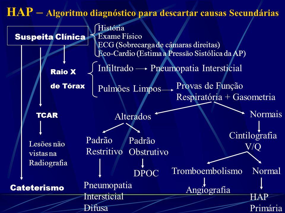 HAP – Algoritmo diagnóstico para descartar causas Secundárias