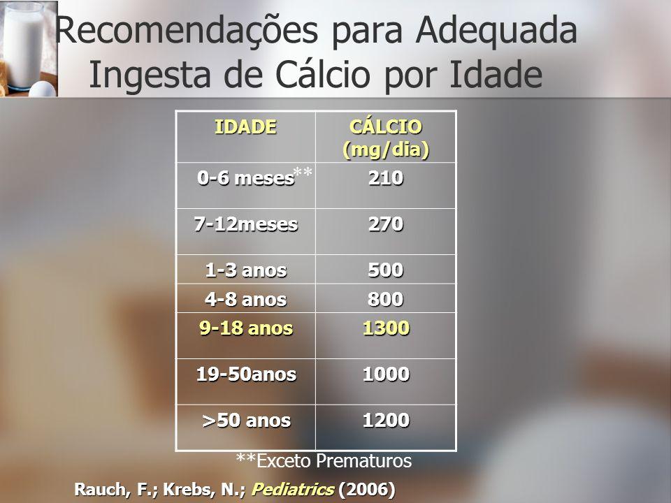 Recomendações para Adequada Ingesta de Cálcio por Idade