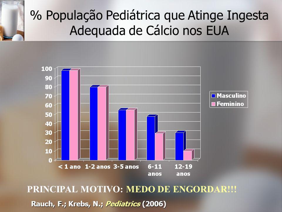 % População Pediátrica que Atinge Ingesta Adequada de Cálcio nos EUA