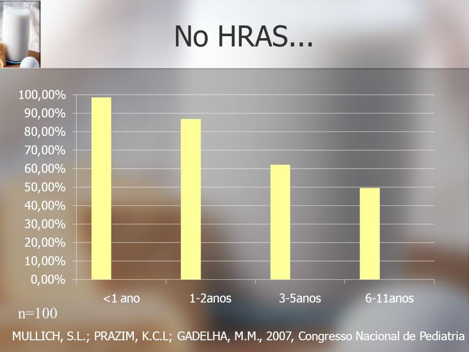 No HRAS... n=100 MULLICH, S.L.; PRAZIM, K.C.L; GADELHA, M.M., 2007, Congresso Nacional de Pediatria