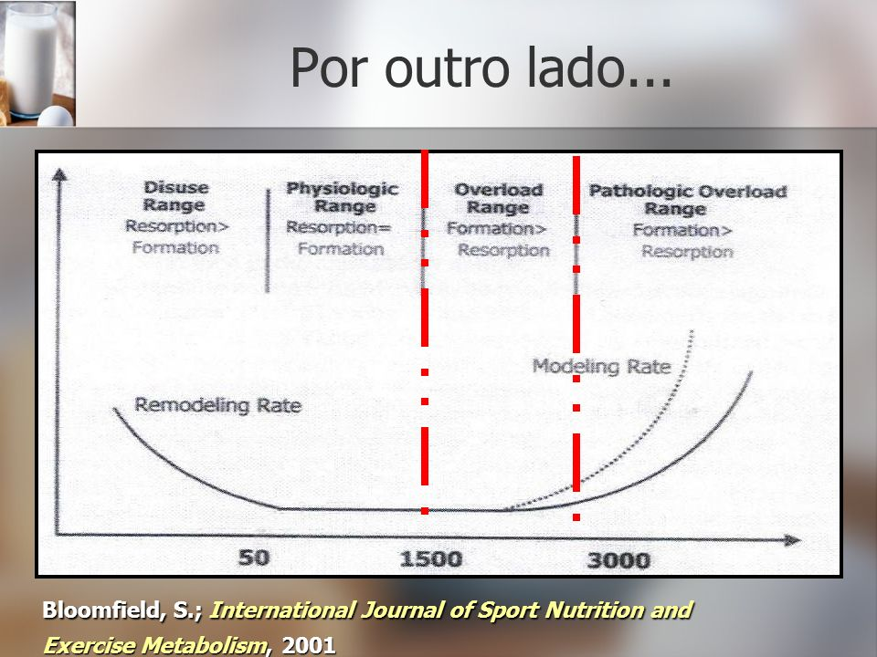 Por outro lado... Bloomfield, S.; International Journal of Sport Nutrition and.