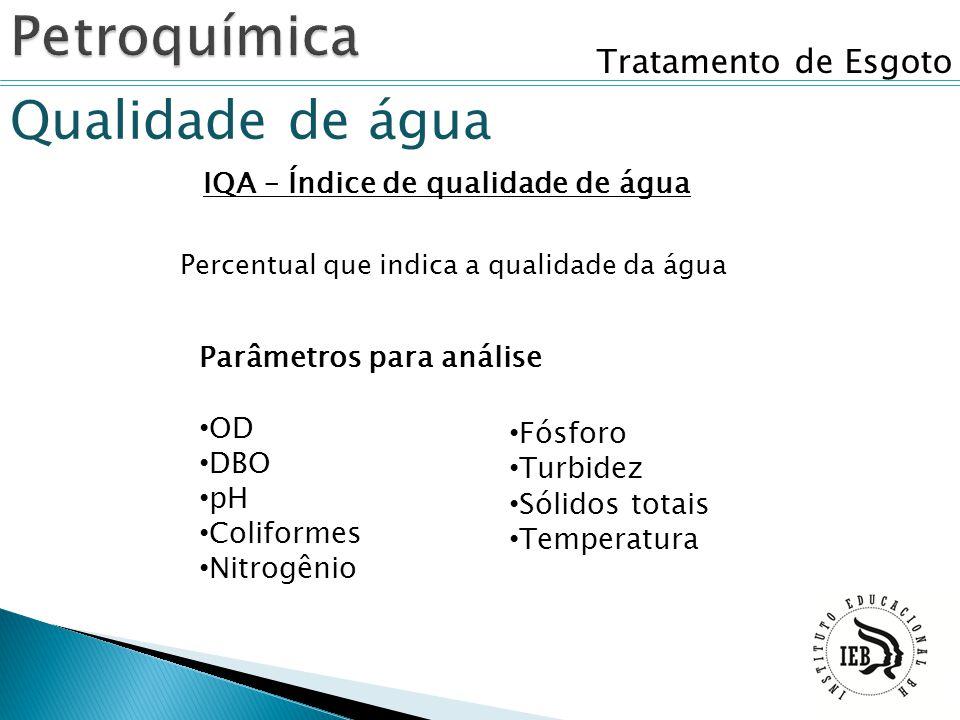 IQA – Índice de qualidade de água