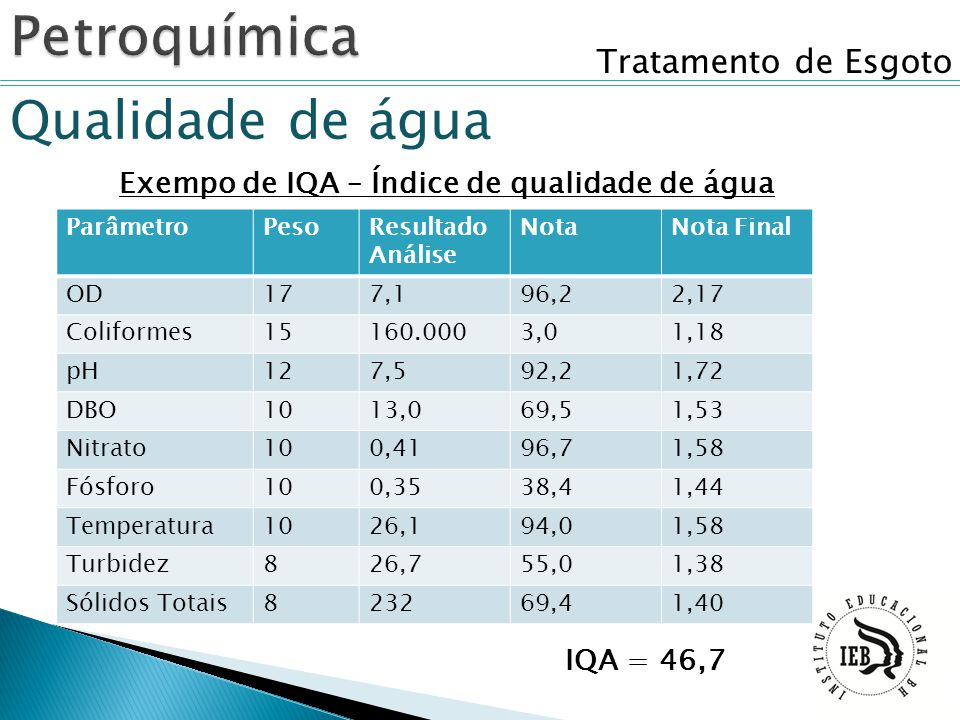 Exempo de IQA – Índice de qualidade de água