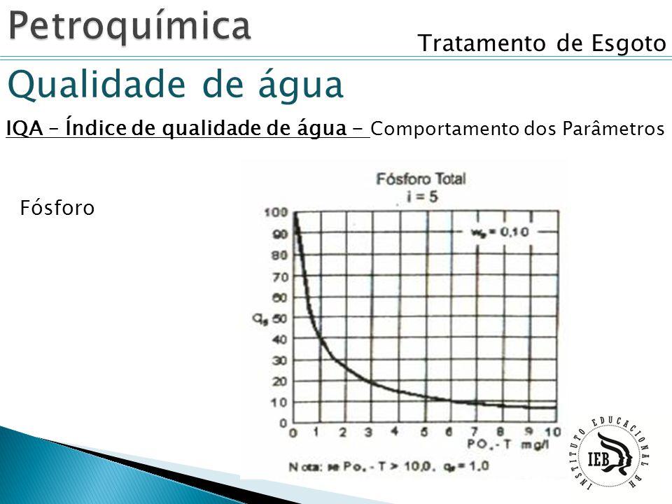 IQA – Índice de qualidade de água - Comportamento dos Parâmetros