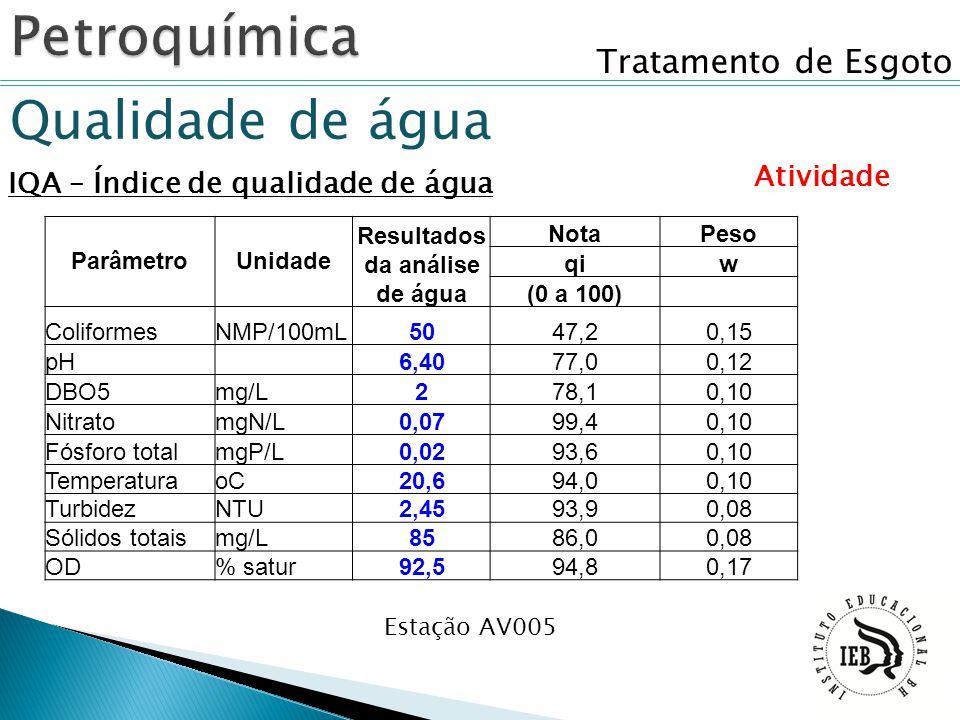 Resultados da análise de água