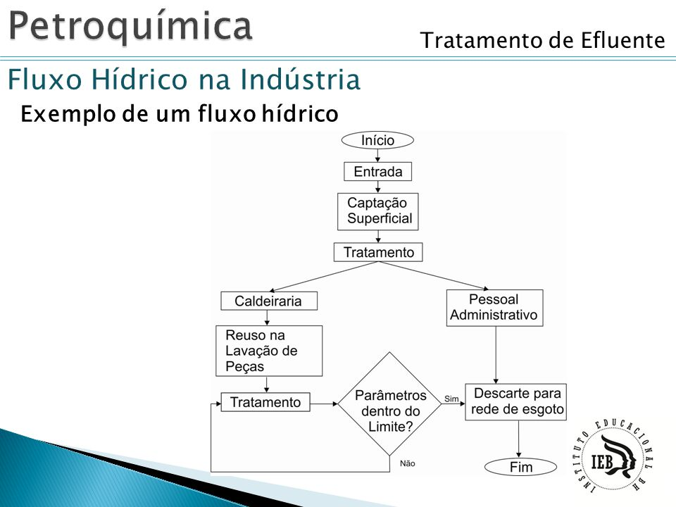 Petroquímica Fluxo Hídrico na Indústria Exemplo de um fluxo hídrico