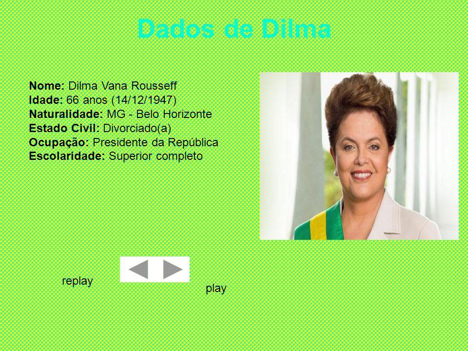 Dados de Dilma