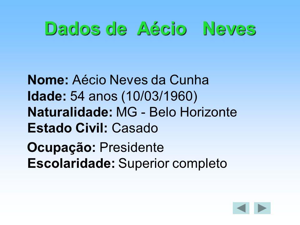 Dados de Aécio Neves