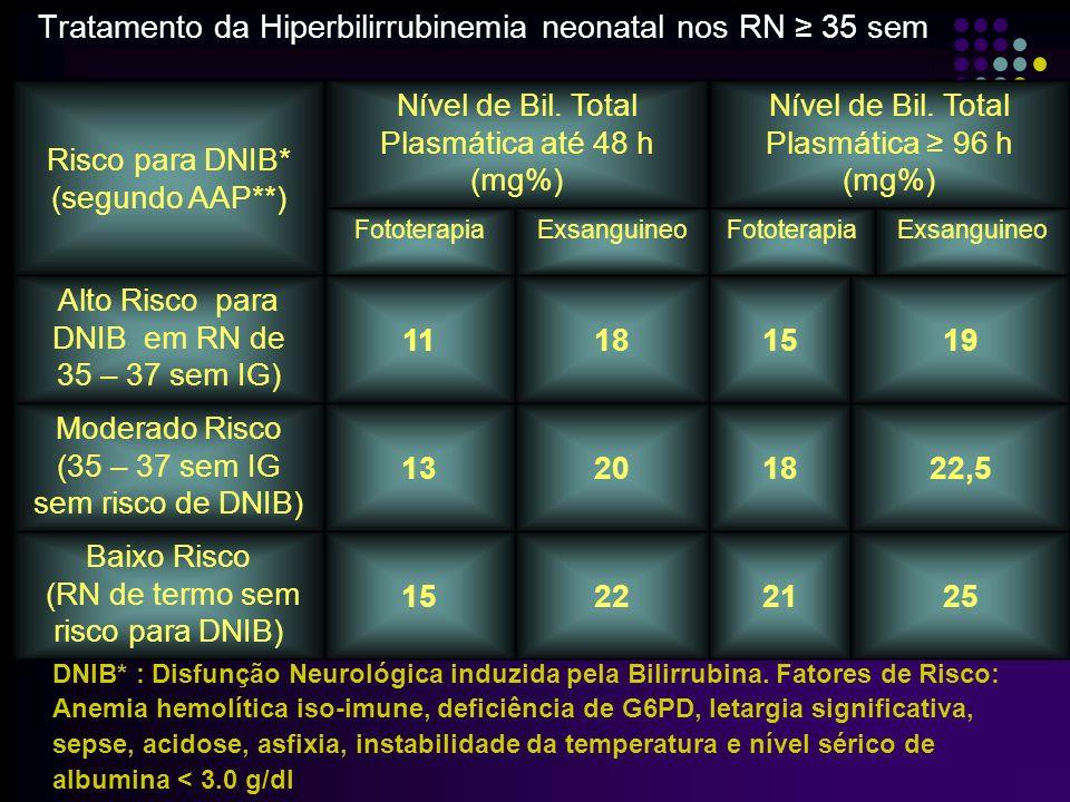 Tratamento da Hiperbilirrubinemia neonatal nos RN ≥ 35 sem