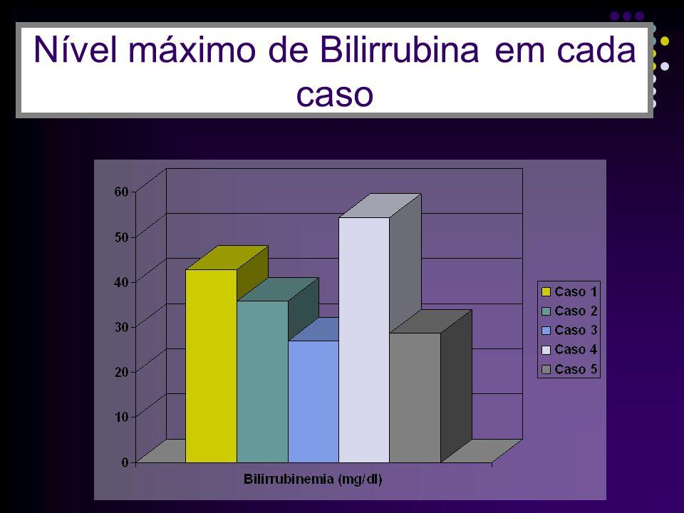 Nível máximo de Bilirrubina em cada caso