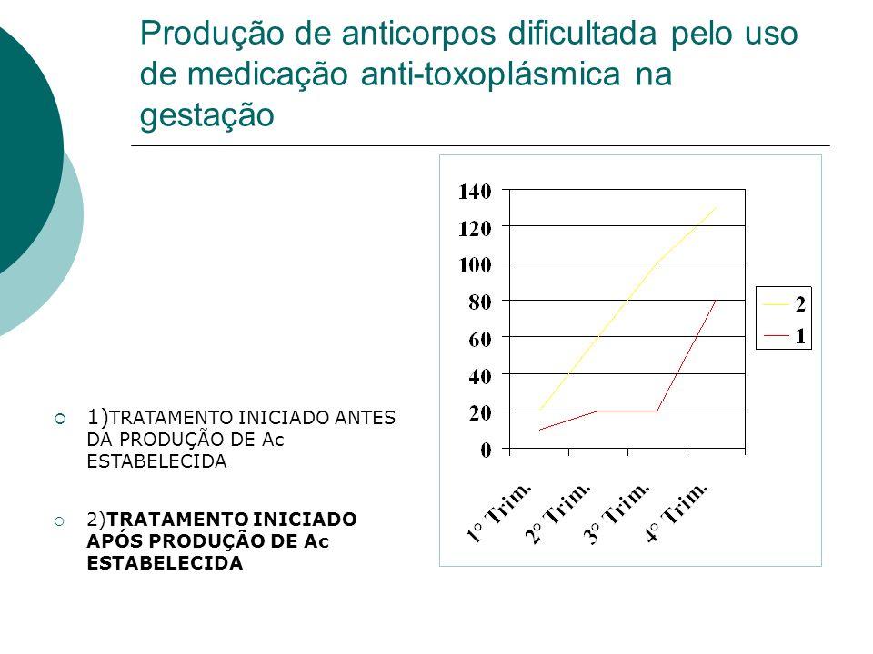 Produção de anticorpos dificultada pelo uso de medicação anti-toxoplásmica na gestação