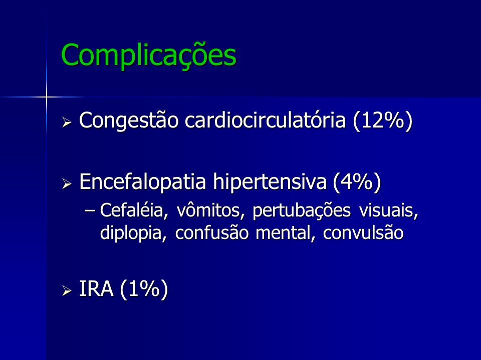Complicações Congestão cardiocirculatória (12%)