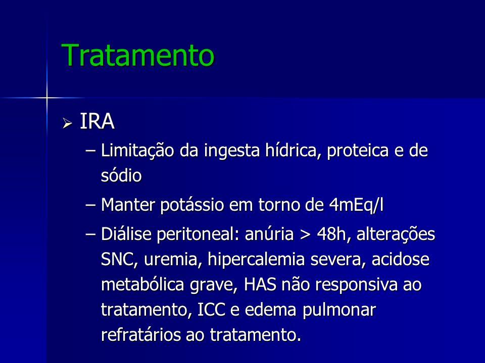 Tratamento IRA Limitação da ingesta hídrica, proteica e de sódio