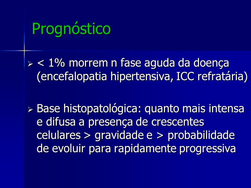 Prognóstico < 1% morrem n fase aguda da doença (encefalopatia hipertensiva, ICC refratária)