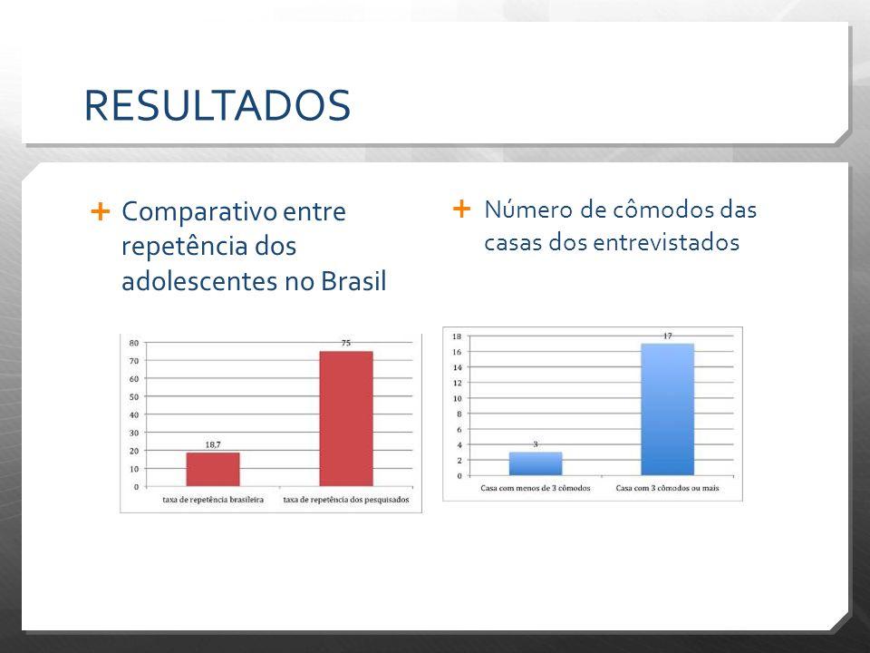 RESULTADOS Comparativo entre repetência dos adolescentes no Brasil
