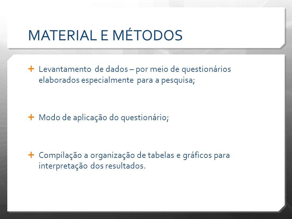 MATERIAL E MÉTODOS Levantamento de dados – por meio de questionários elaborados especialmente para a pesquisa;