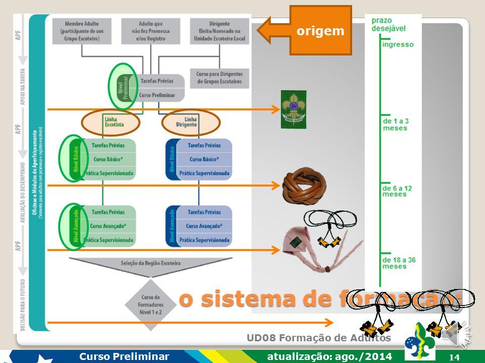 origem o sistema de formação: