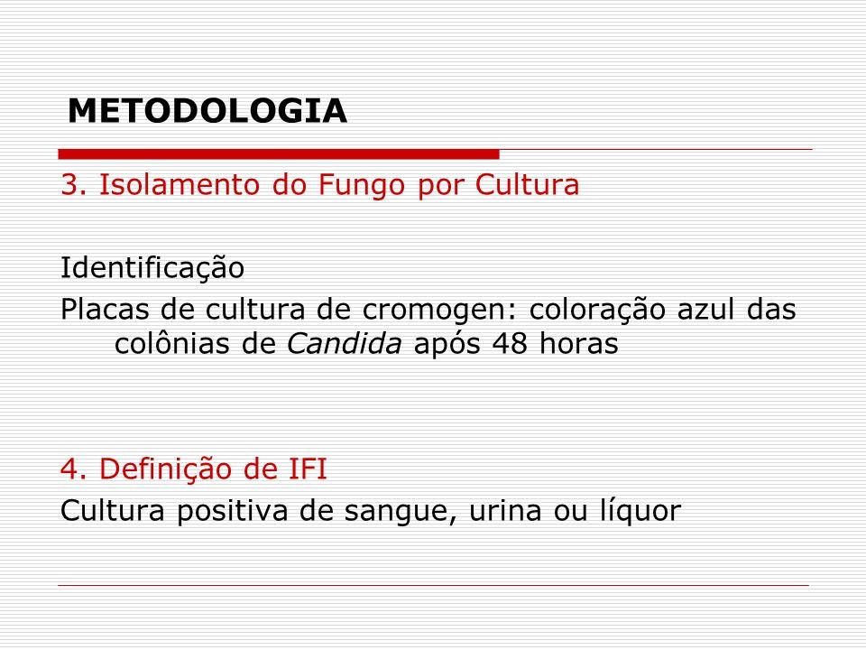 METODOLOGIA 3. Isolamento do Fungo por Cultura Identificação