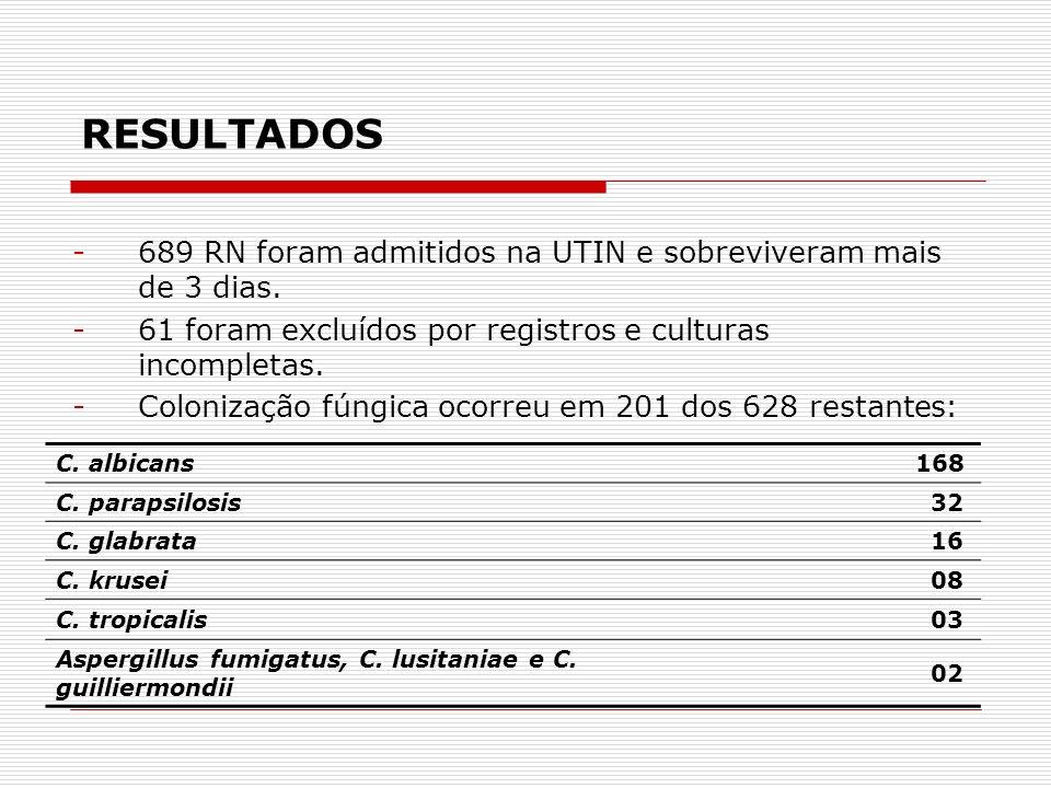 RESULTADOS 689 RN foram admitidos na UTIN e sobreviveram mais de 3 dias. 61 foram excluídos por registros e culturas incompletas.